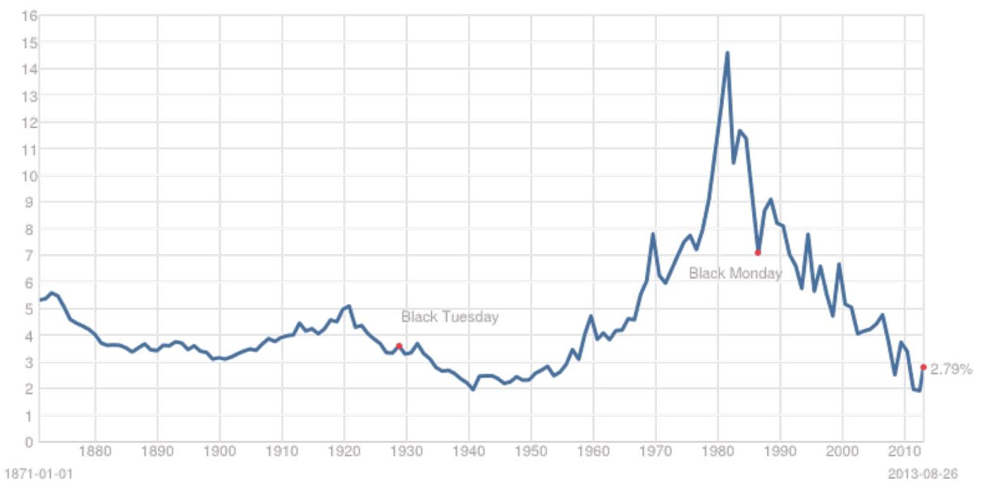 """Chart 2: The bigger picture: 10-year Treasury yields since the later 1800s. Note that the """"unprecedented rise"""" is the little upward squiggle on the right-hand side."""
