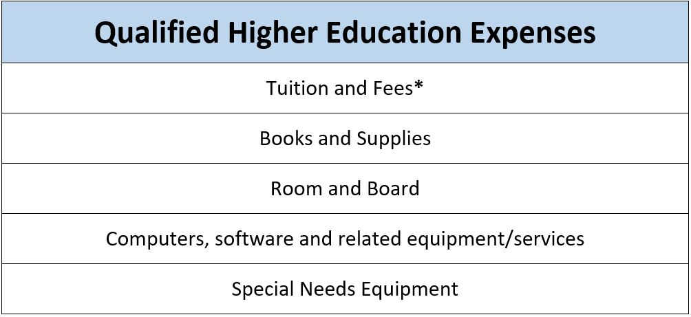 Higher education Essay Writing Service plan Is Often Exciting…