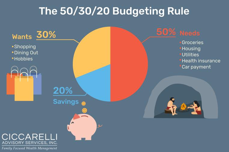 the 50  30  20 plan